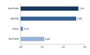 grafico dati horeca